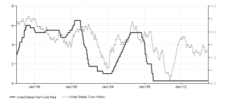 united-states-interest-rate core inf