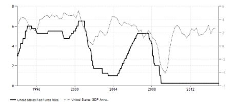 united-states-interest-rate gdp growth