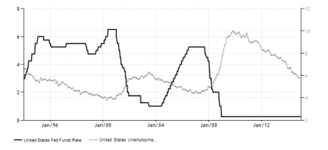 united-states-interest-rate unemploy